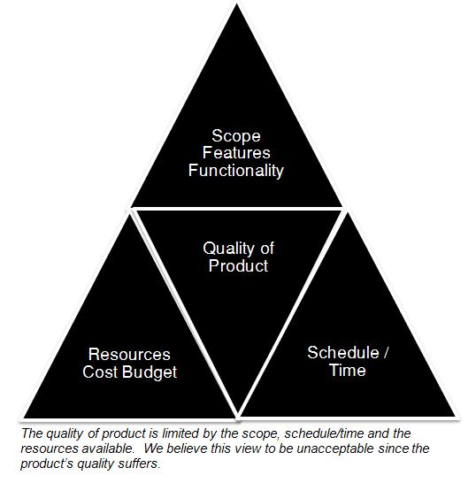 Traditional Iron Triangle